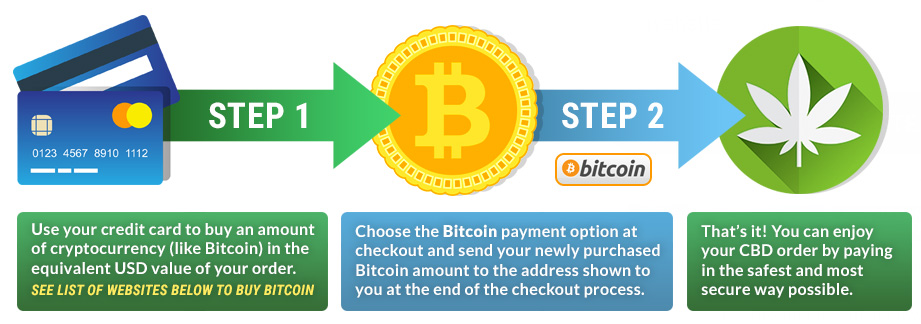 STEPS TO BUY BITCOIN